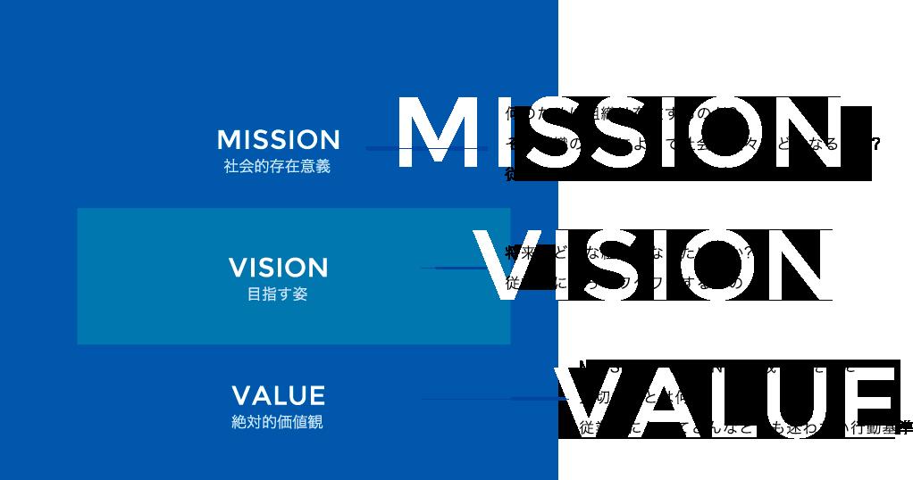 Mission 社会的存在意義 何のために組織は存在するのか? その組織の存在によって社会や人々はどうなるのか?従業員にとってやりがいに繋がるもの Vision 目指す姿 将来、どんな組織になりたいのか?従業員にとってワクワクするもの VALUE 絶対的価値観 MISSION、VISION を達成するために大切なことは何? 従業員にとってどんなときも迷わない行動基準