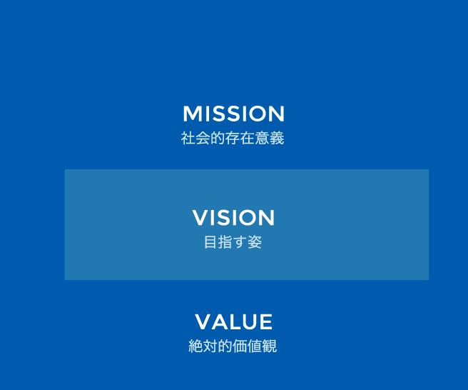 Mission 社会的存在意義 Vision 目指す姿 VALUE 絶対的価値観